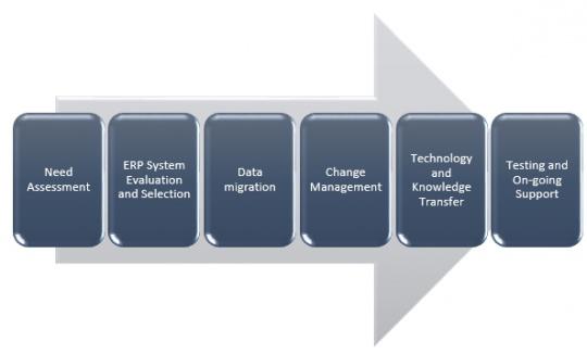 ERP Blog flowchart