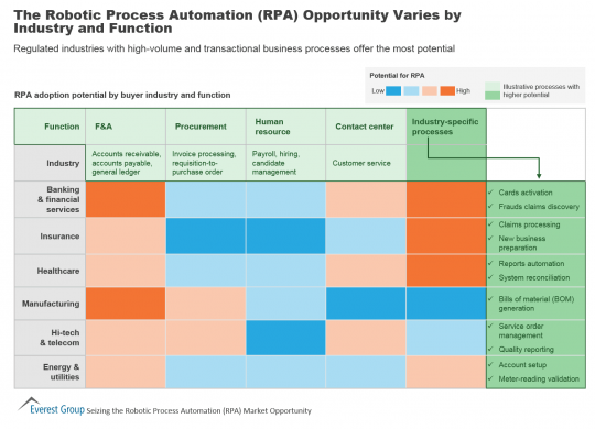 applications of RPA