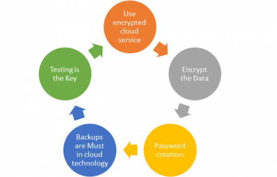 Best 5 Tips to improve cloud security