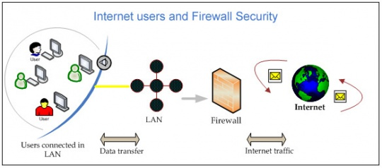 Protect your firewall