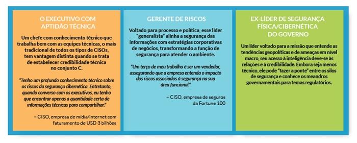 Para Além De 2020: O Que O Futuro Reserva Para As Equipes CISOs E Infosec?