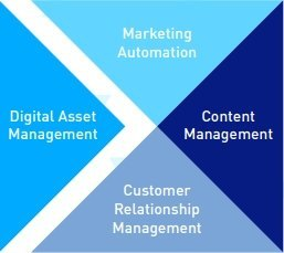 DAM: Core Essentials of Digital Marketing technology