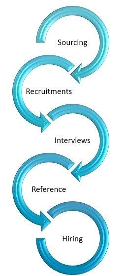 Talent Acquisition Process: 5 Steps to Build a Quality Workforce | WisdomPlexus