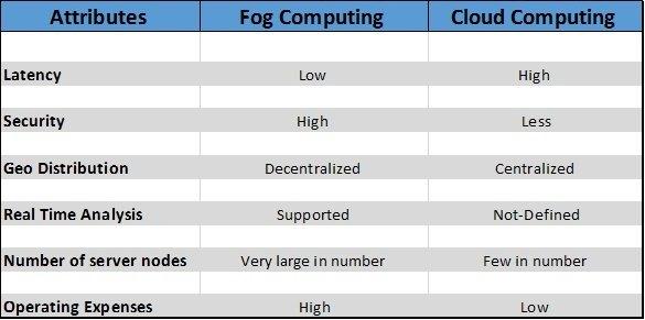 Fog Vs. Cloud