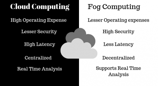 Fog Computing vs. Cloud Computing: What's the Difference?